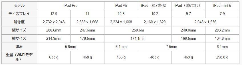 iPadサイズ一覧